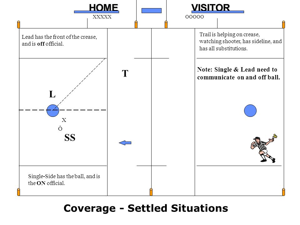 16HOMEVISITOR XXXXXOOOOO L SS T Lead has the front of the crease, and is off official. Single-Side has the ball, and is the ON official. Trail is help
