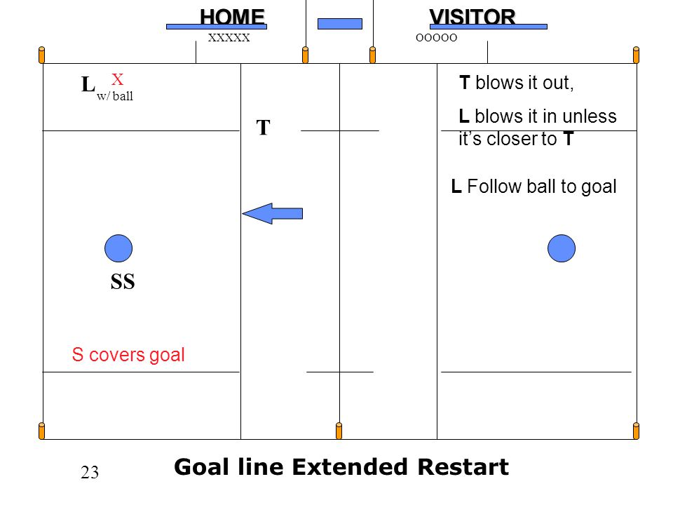 23HOMEVISITOR XXXXXOOOOO L SS T Goal line Extended Restart X w/ ball S covers goal T blows it out, L blows it in unless its closer to T L Follow ball to goal