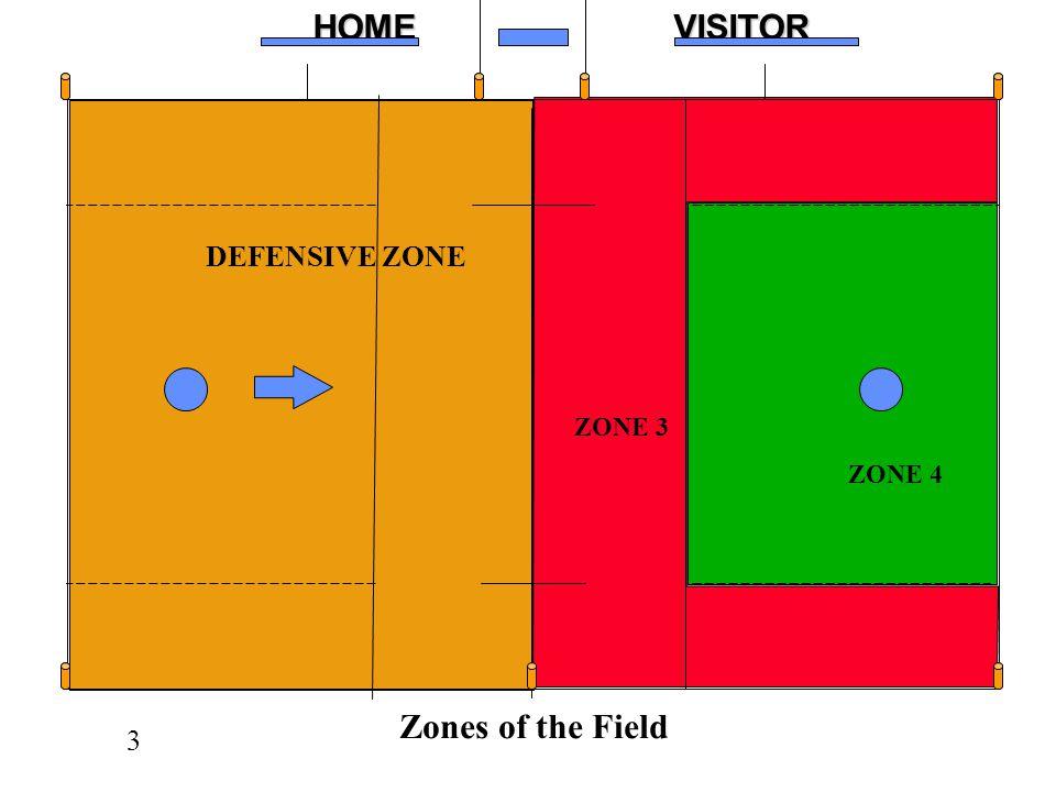 3HOMEVISITOR XXXXXOOOOO z DEFENSIVE ZONE ZONE 3 ZONE 4 Zones of the Field C
