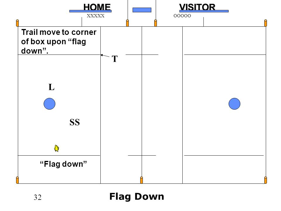 32HOMEVISITOR XXXXXOOOOO T SS L Flag down Trail move to corner of box upon flag down. Flag Down