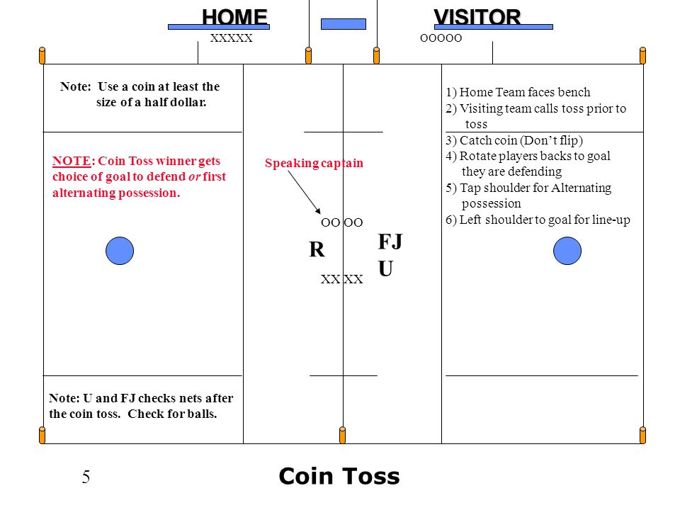 5HOMEVISITOR XXXXXOOOOO XX OO R FJ U 1) Home Team faces bench 2) Visiting team calls toss prior to toss 3) Catch coin (Dont flip) 4) Rotate players backs to goal they are defending 5) Tap shoulder for Alternating possession 6) Left shoulder to goal for line-up Note: Use a coin at least the size of a half dollar.