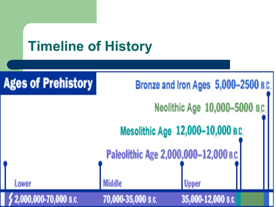 Early Man Overview Prehistory is the period before written records. The earliest peoples history is based on evidence compiled and studied by a variet