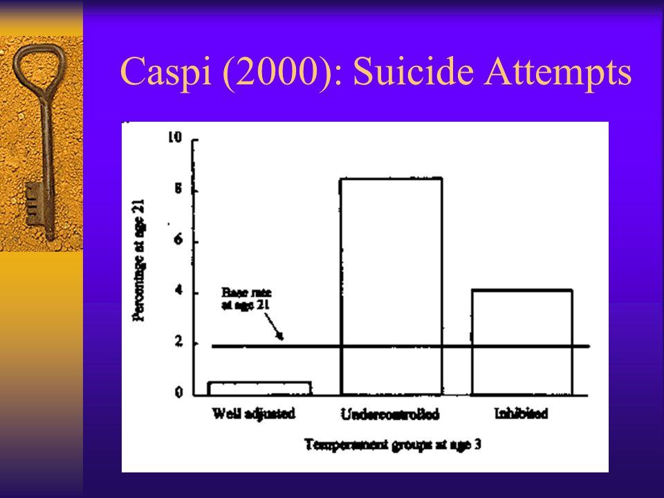 Caspi (2000): Suicide Attempts