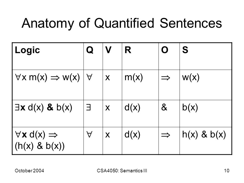 October 2004CSA4050: Semantics III10 Anatomy of Quantified Sentences LogicQVROS x m(x) w(x) xm(x) w(x) x d(x) & b(x) xd(x)&b(x) x d(x) (h(x) & b(x)) x