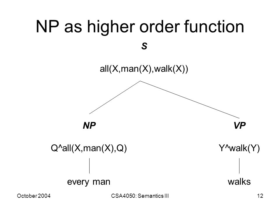 October 2004CSA4050: Semantics III12 NP as higher order function NP Q^all(X,man(X),Q) every man VP Y^walk(Y) walks S all(X,man(X),walk(X))