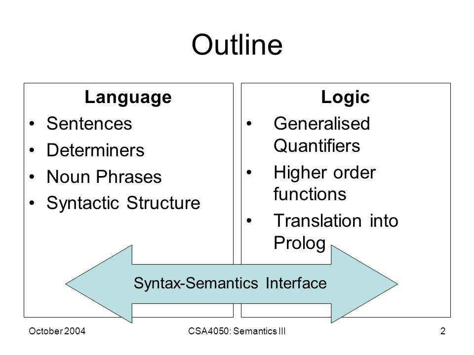 October 2004CSA4050: Semantics III2 Outline Language Sentences Determiners Noun Phrases Syntactic Structure Logic Generalised Quantifiers Higher order functions Translation into Prolog Syntax-Semantics Interface