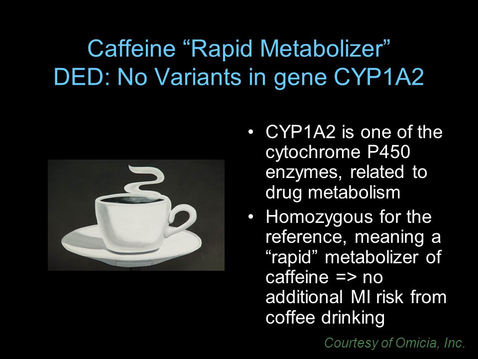 Caffeine Rapid Metabolizer DED: No Variants in gene CYP1A2 CYP1A2 is one of the cytochrome P450 enzymes, related to drug metabolism Homozygous for the reference, meaning a rapid metabolizer of caffeine => no additional MI risk from coffee drinking Courtesy of Omicia, Inc.
