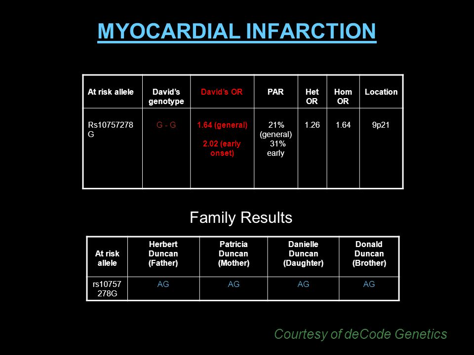 MYOCARDIAL INFARCTION At risk alleleDavids genotype Davids ORPARHet OR Hom OR Location Rs10757278 G G - G1.64 (general) 2.02 (early onset) 21% (general) 31% early 1.261.649p21 At risk allele Herbert Duncan (Father) Patricia Duncan (Mother) Danielle Duncan (Daughter) Donald Duncan (Brother) rs10757 278G AG Family Results Courtesy of deCode Genetics
