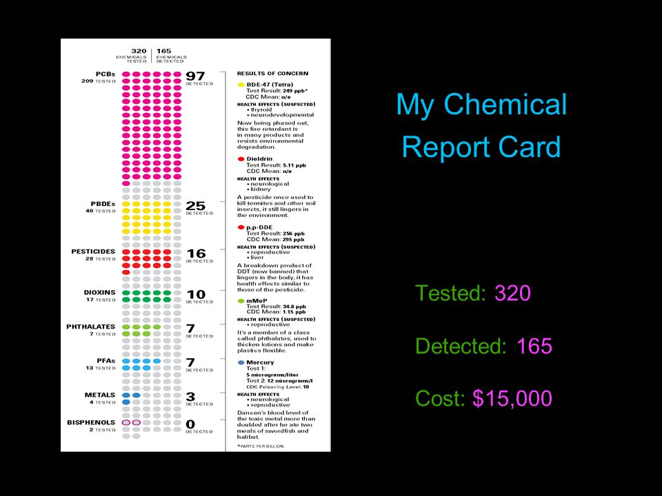 Tested: 320 Detected: 165 Cost: $15,000 My Chemical Report Card