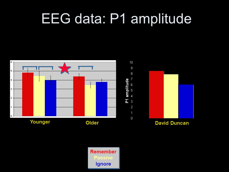 Remember Passive Ignore Remember Passive Ignore Younger Older EEG data: P1 amplitude David Duncan