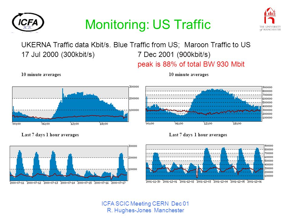 ICFA SCIC Meeting CERN Dec 01 R. Hughes-Jones Manchester Monitoring: US Traffic UKERNA Traffic data Kbit/s. Blue Traffic from US; Maroon Traffic to US