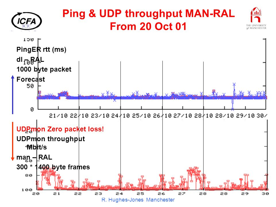 ICFA SCIC Meeting CERN Dec 01 R. Hughes-Jones Manchester Ping & UDP throughput MAN-RAL From 20 Oct 01 PingER rtt (ms) dl – RAL 1000 byte packet Foreca
