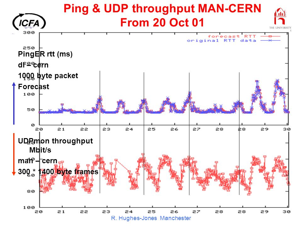 ICFA SCIC Meeting CERN Dec 01 R. Hughes-Jones Manchester Ping & UDP throughput MAN-CERN From 20 Oct 01 PingER rtt (ms) dl – cern 1000 byte packet Fore