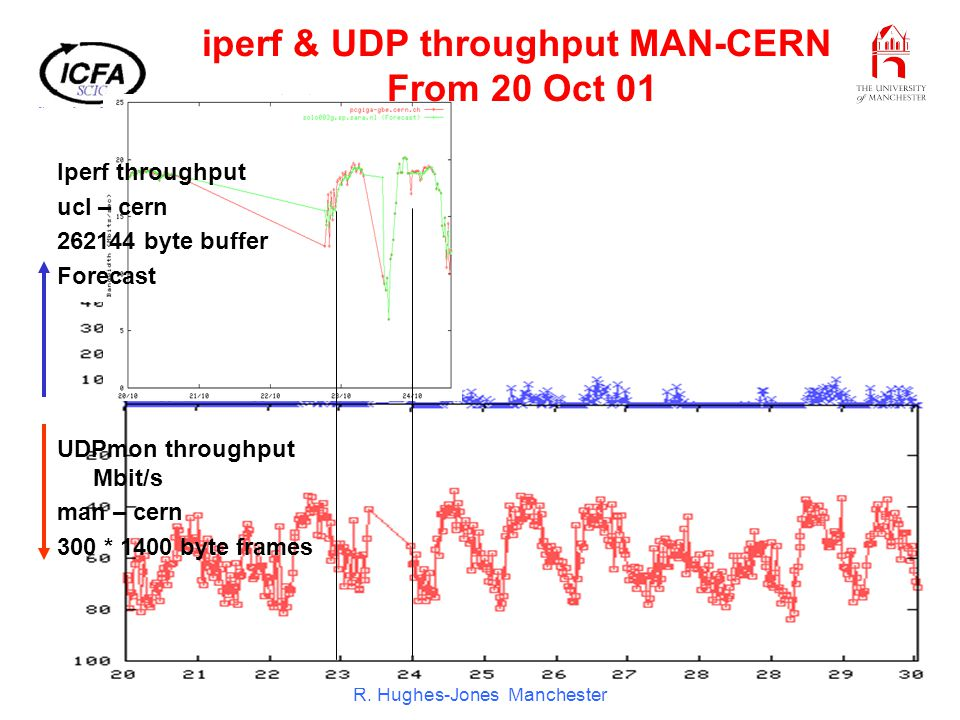 ICFA SCIC Meeting CERN Dec 01 R. Hughes-Jones Manchester iperf & UDP throughput MAN-CERN From 20 Oct 01 Iperf throughput ucl – cern 262144 byte buffer