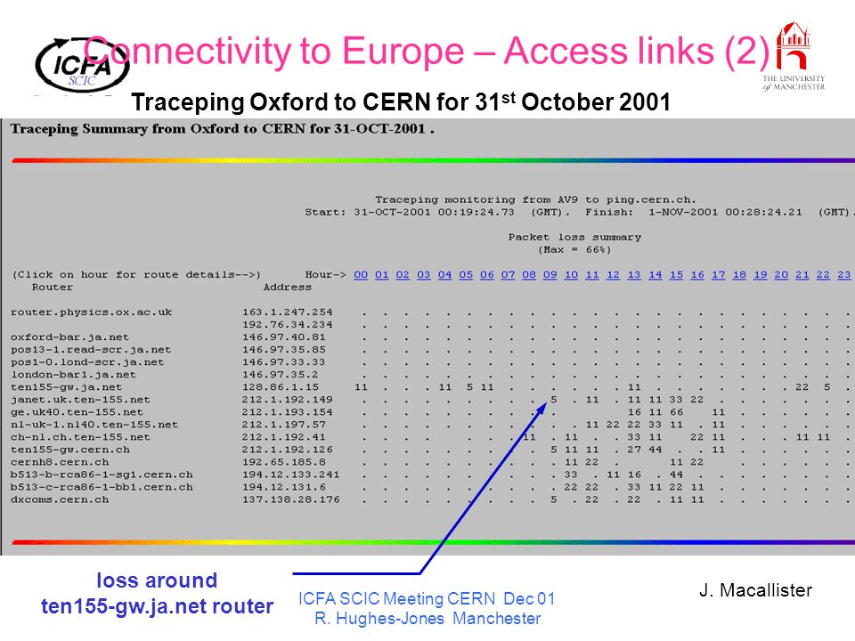 ICFA SCIC Meeting CERN Dec 01 R. Hughes-Jones Manchester Traceping Oxford to CERN for 31 st October 2001 Connectivity to Europe – Access links (2) los