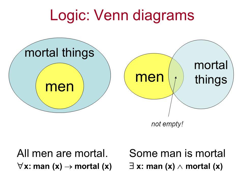 Logic: Venn diagrams All men are mortal. x: man (x) mortal (x) Some man is mortal x: man (x) mortal (x) men mortal things men mortal things not empty!
