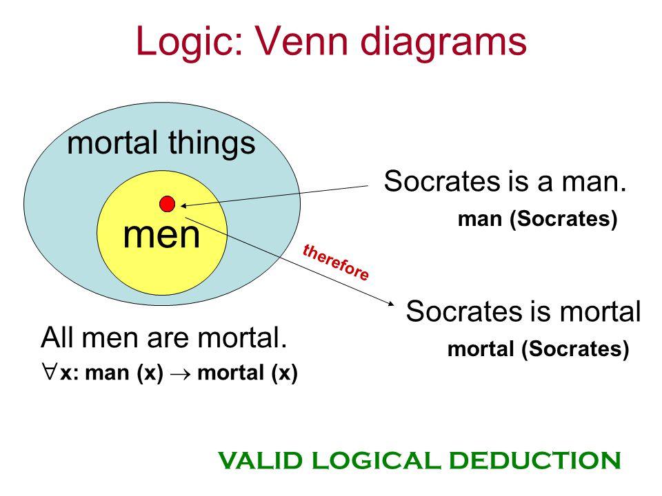 Logic: Venn diagrams All men are mortal. x: man (x) mortal (x) men mortal things Socrates is a man. man (Socrates) Socrates is mortal mortal (Socrates