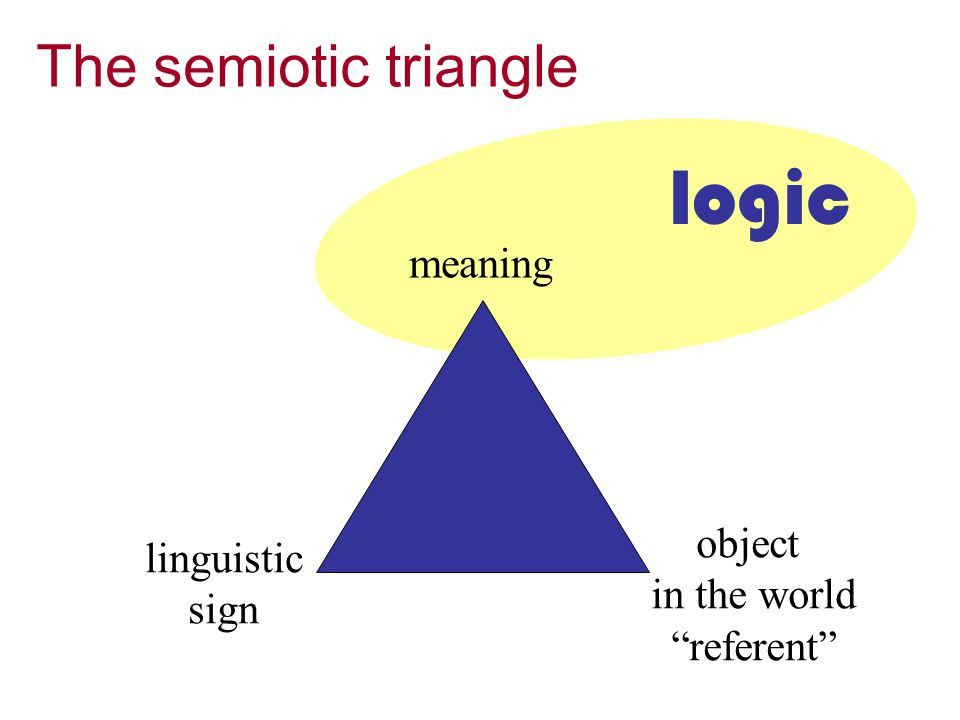 meaning linguistic sign object in the world referent The semiotic triangle logic