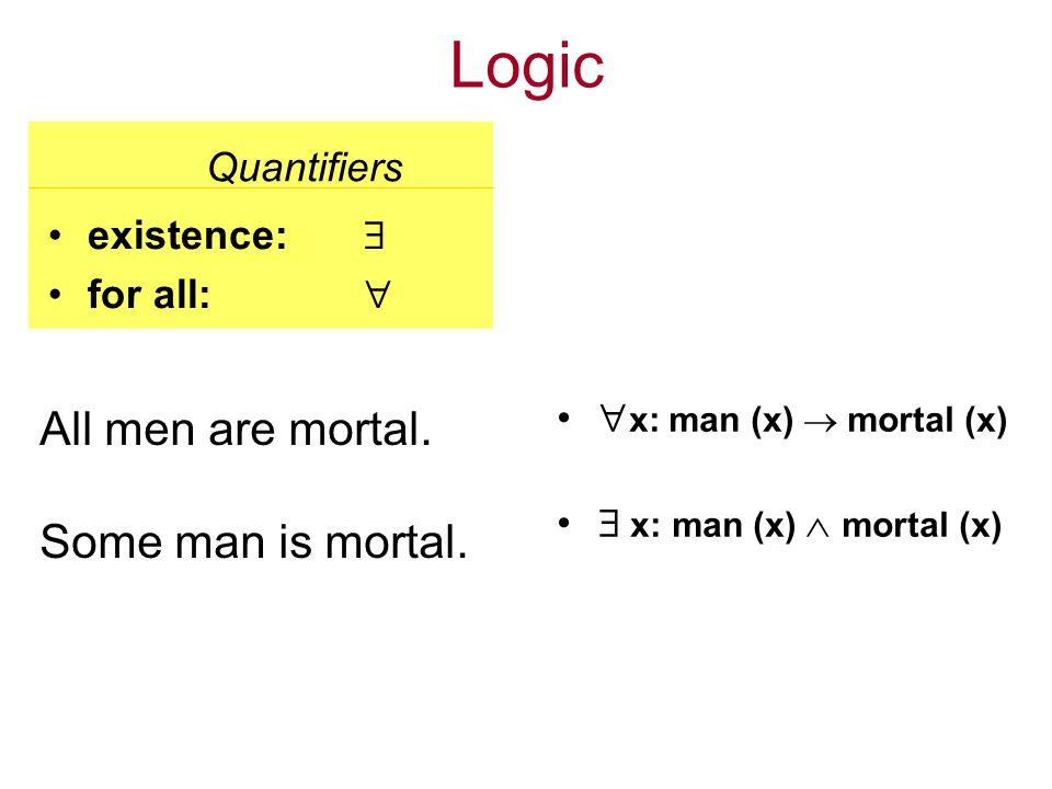 Logic: Venn diagrams All men are mortal.