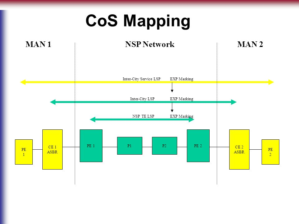 CoS Mapping PE 1 P1P2 PE 2 CE 1 ASBR CE 2 ASBR PE 2 PE 1 EXP Marking NSP TE LSP Inter-City LSP Inter-City Service LSPEXP Marking NSP NetworkMAN 2MAN 1