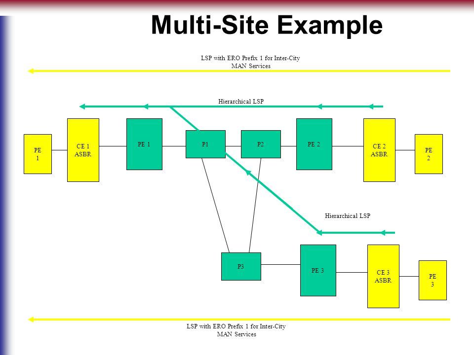 PE 1 P1P2 PE 3 CE 1 ASBR CE 3 ASBR Multi-Site Example PE 3 PE 1 LSP with ERO Prefix 1 for Inter-City MAN Services PE 2 CE 2 ASBR PE 2 P3 Hierarchical LSP LSP with ERO Prefix 1 for Inter-City MAN Services Hierarchical LSP