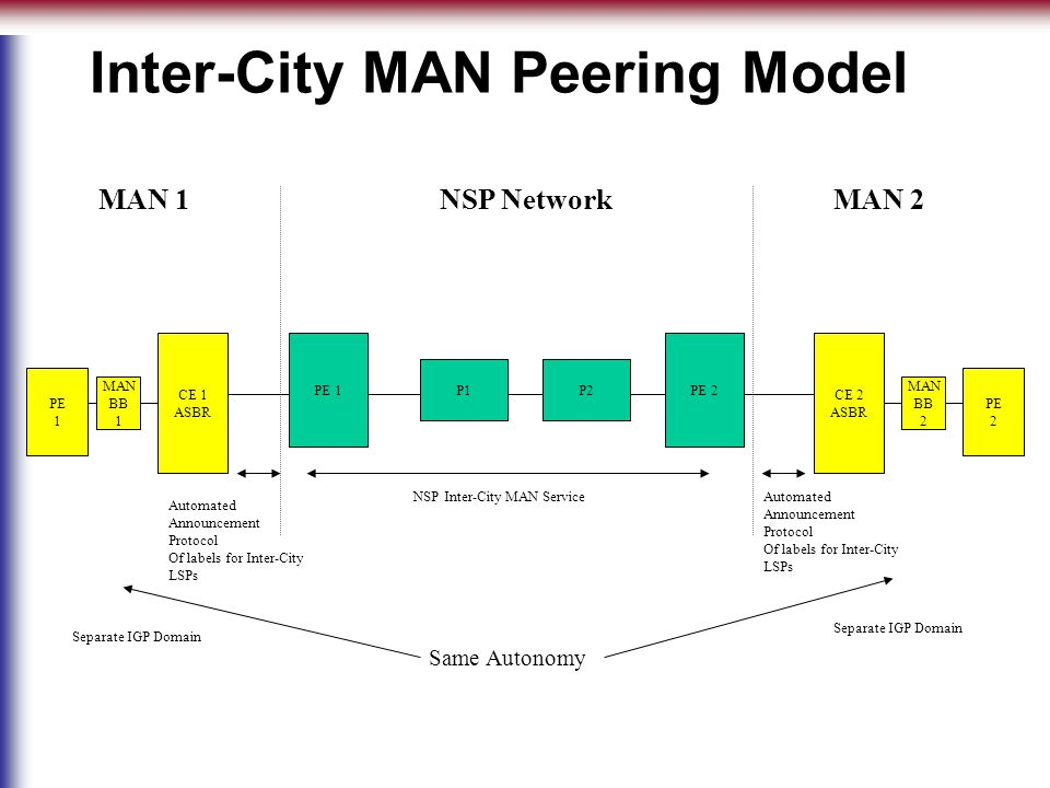 PE 1 P1P2 PE 2 CE 1 ASBR CE 2 ASBR PE 2 PE 1 Inter-City MAN Peering Model NSP NetworkMAN 2MAN 1 MAN BB 1 MAN BB 2 Automated Announcement Protocol Of labels for Inter-City LSPs NSP Inter-City MAN Service Automated Announcement Protocol Of labels for Inter-City LSPs Same Autonomy Separate IGP Domain