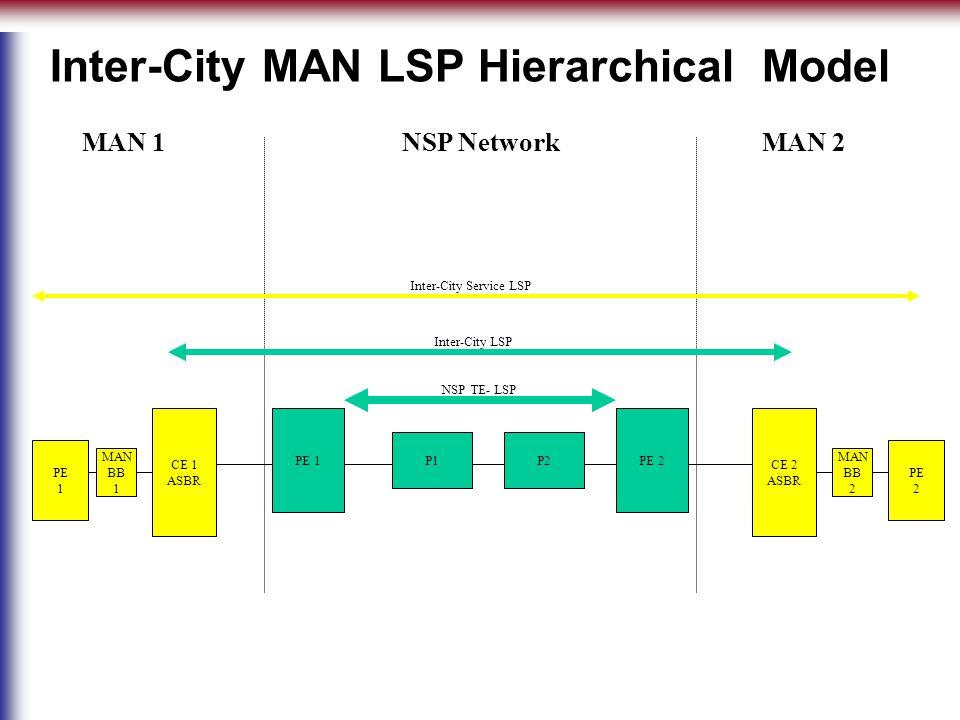 PE 1 P1P2 PE 2 CE 1 ASBR CE 2 ASBR PE 2 PE 1 Inter-City MAN LSP Hierarchical Model NSP NetworkMAN 2MAN 1 MAN BB 1 MAN BB 2 NSP TE- LSP Inter-City LSP Inter-City Service LSP