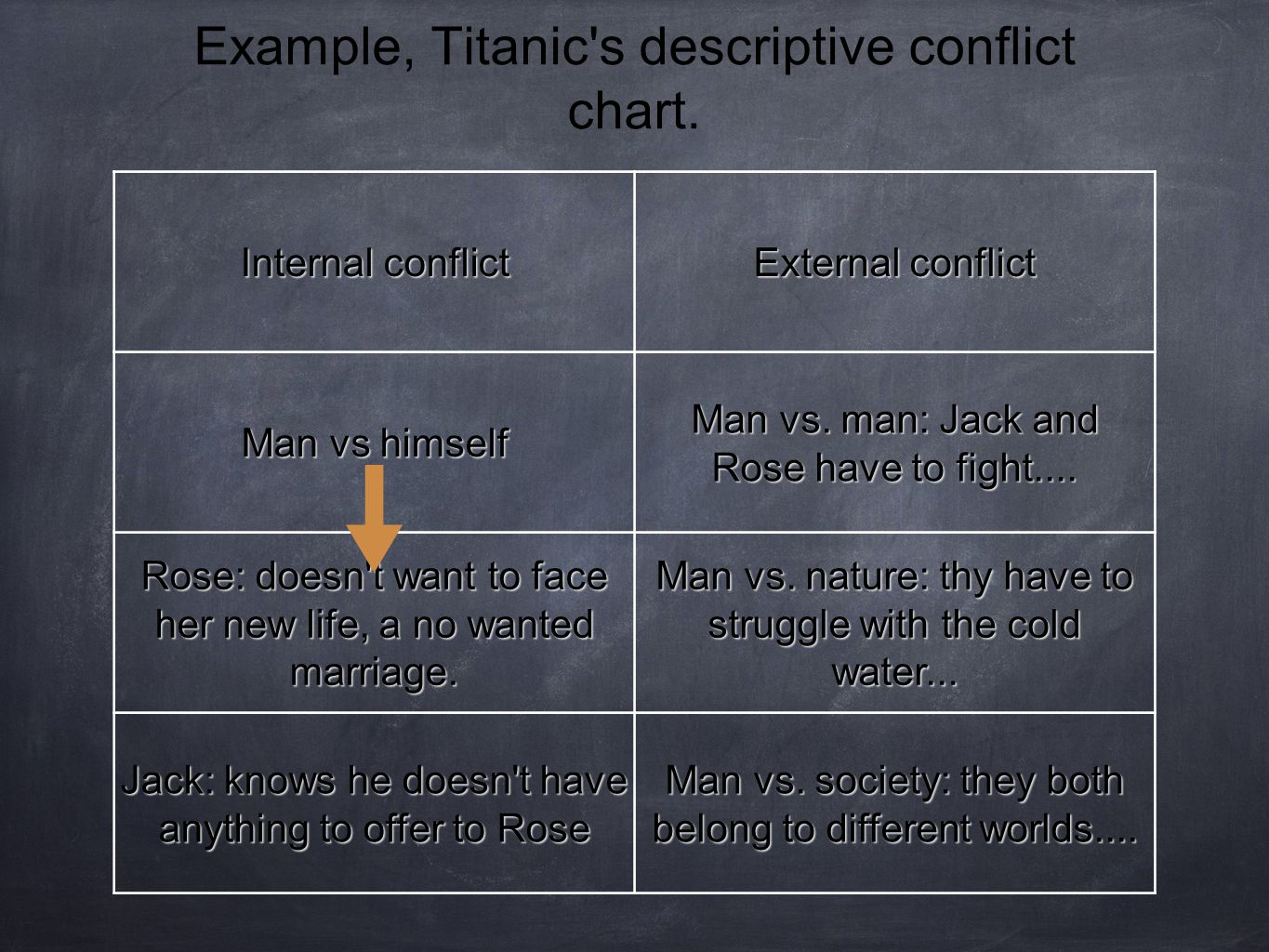 Example, Titanic's descriptive conflict chart. Internal conflict External conflict Man vs himself Man vs. man: Jack and Rose have to fight.... Rose: d