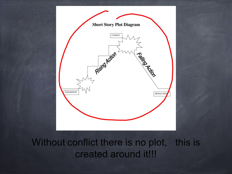Internal conflict Man vs.