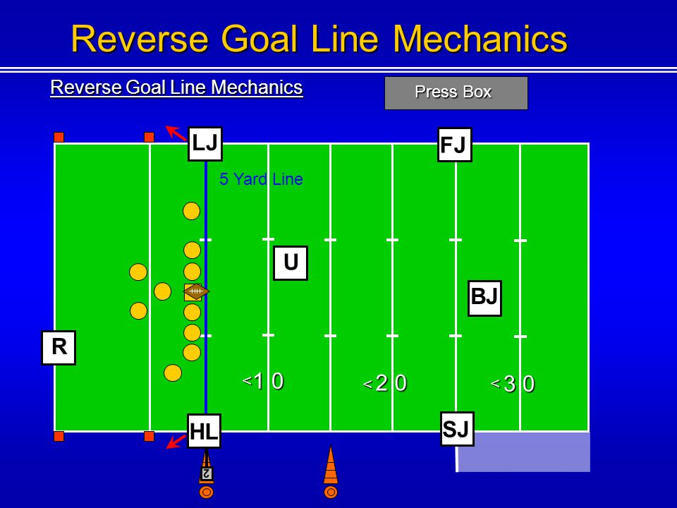 Reverse Goal Line Mechanics Press Box 1 0 2 0 3 0 < < < Reverse Goal Line Mechanics U BJ 5 Yard Line FJ SJ 2 R HL LJ