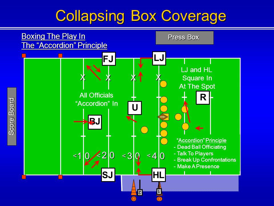 Boxing The Play In The Accordion Principle Press Box 1 0 2 0 3 0 4 0 5 0 4 0 <<< < < 1 Score Board Collapsing Box Coverage U BJX XX X X X Accordion Principle - Dead Ball Officiating - Talk To Players - Break Up Confrontations - Make A Presence LJ FJ LJ and HL Square In At The Spot All Officials Accordion In SJ R 2 HL