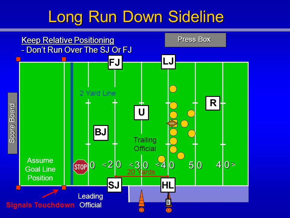 Keep Relative Positioning - Dont Run Over The SJ Or FJ Press Box 1 0 2 0 3 0 4 0 5 0 4 0 <<< < < 1 Score Board Long Run Down Sideline FJ U SJ LJ 20 Yards R Trailing Official Leading Official Assume Goal Line Position Signals Touchdown 2 Yard Line BJ HL