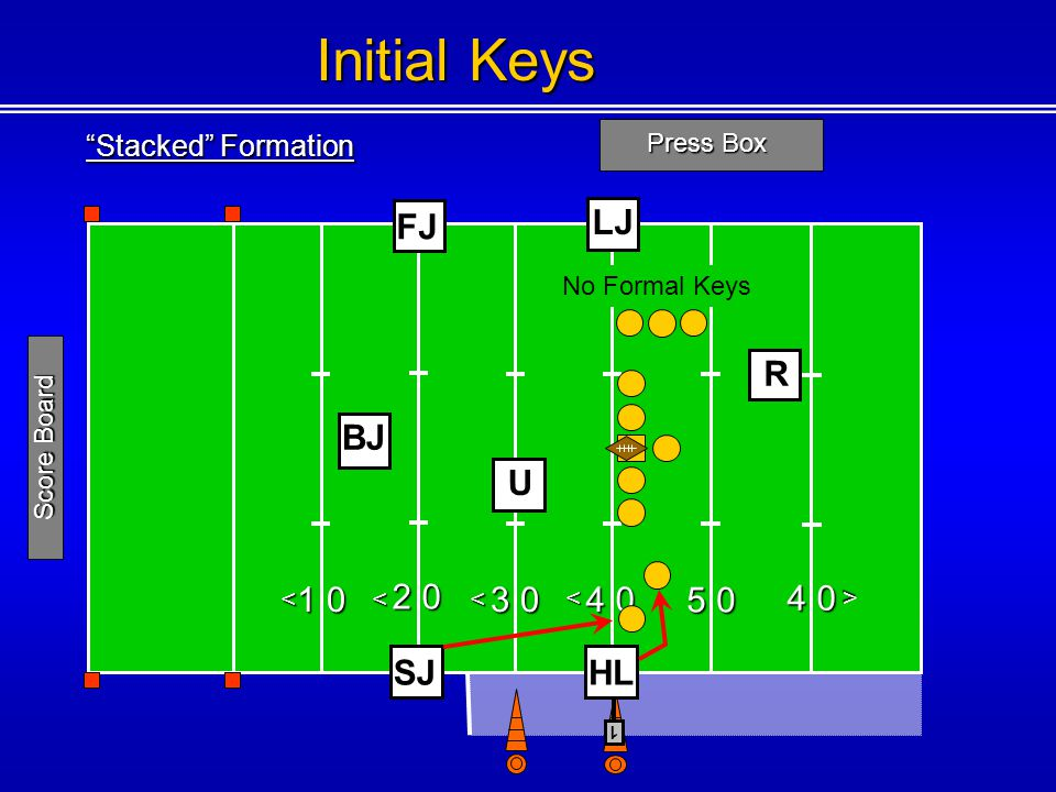 Stacked Formation Press Box 1 0 2 0 3 0 4 0 5 0 4 0 <<< < < 1 Score Board Initial Keys FJ U SJ R HL LJ BJ No Formal Keys