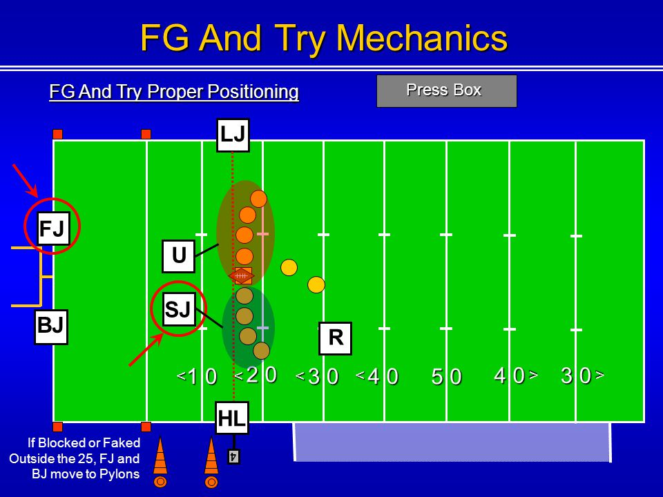 FG And Try Proper Positioning Press Box 1 0 2 0 3 0 4 0 5 0 4 0 <<< < < 4 FG And Try Mechanics FJ U SJ R HL LJ BJ 3 0 < If Blocked or Faked Outside the 25, FJ and BJ move to Pylons