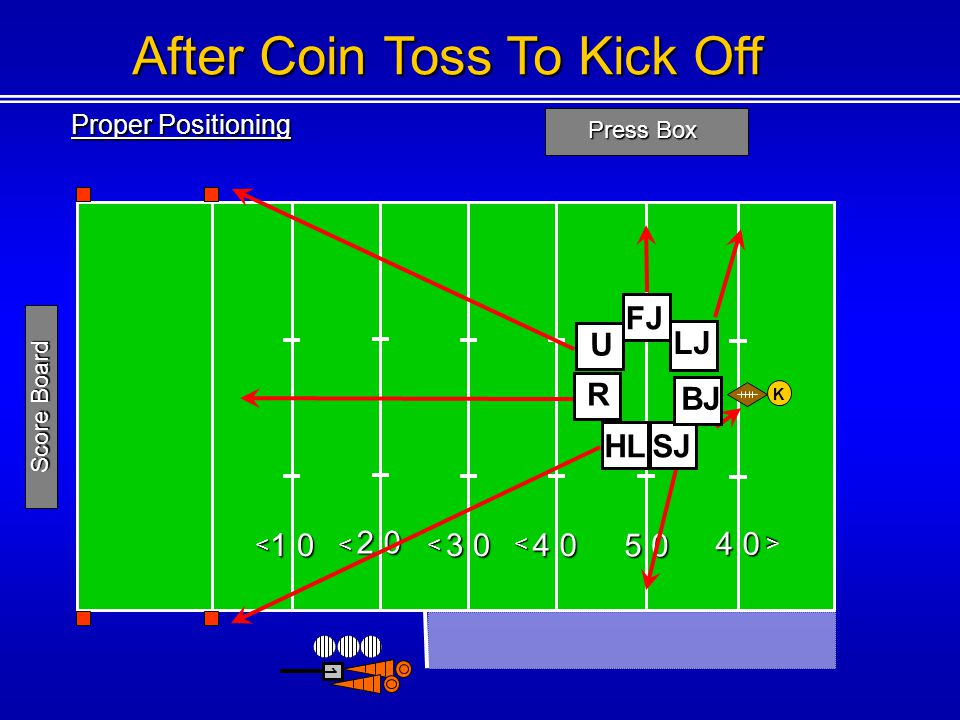 Proper Positioning Press Box 1 0 2 0 3 0 4 0 5 0 4 0 <<< < < 1 Score Board After Coin Toss To Kick Off K LJ SJ BJ HL U R FJ