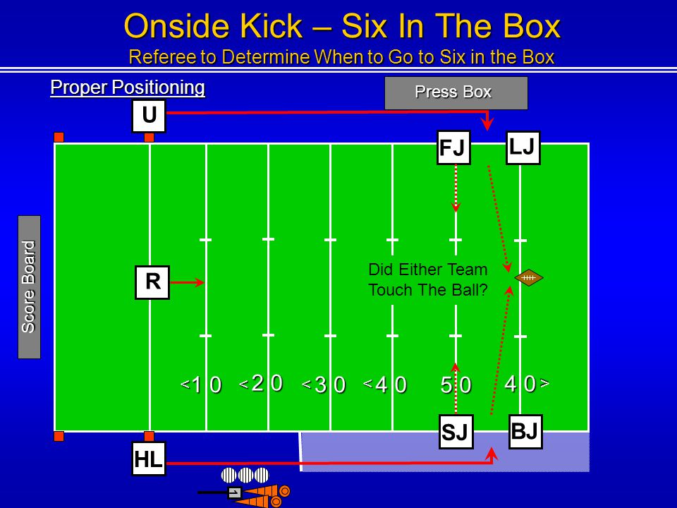 Proper Positioning Press Box 1 0 2 0 3 0 4 0 5 0 4 0 <<< < < 1 Score Board FJ BJ SJ R LJ Onside Kick – Six In The Box Referee to Determine When to Go to Six in the Box HL U Did The Ball Hit The Ground.