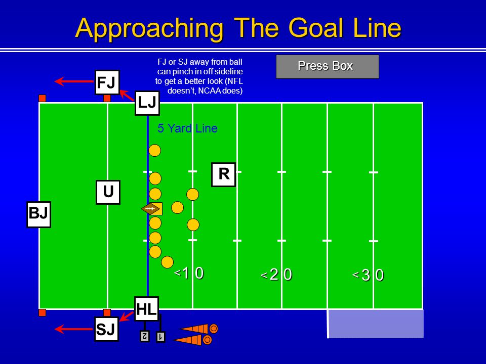 Press Box 1 0 2 0 3 0 < < < 1 Approaching The Goal Line U BJ 5 Yard Line 2 R FJ SJ HL LJ FJ or SJ away from ball can pinch in off sideline to get a be