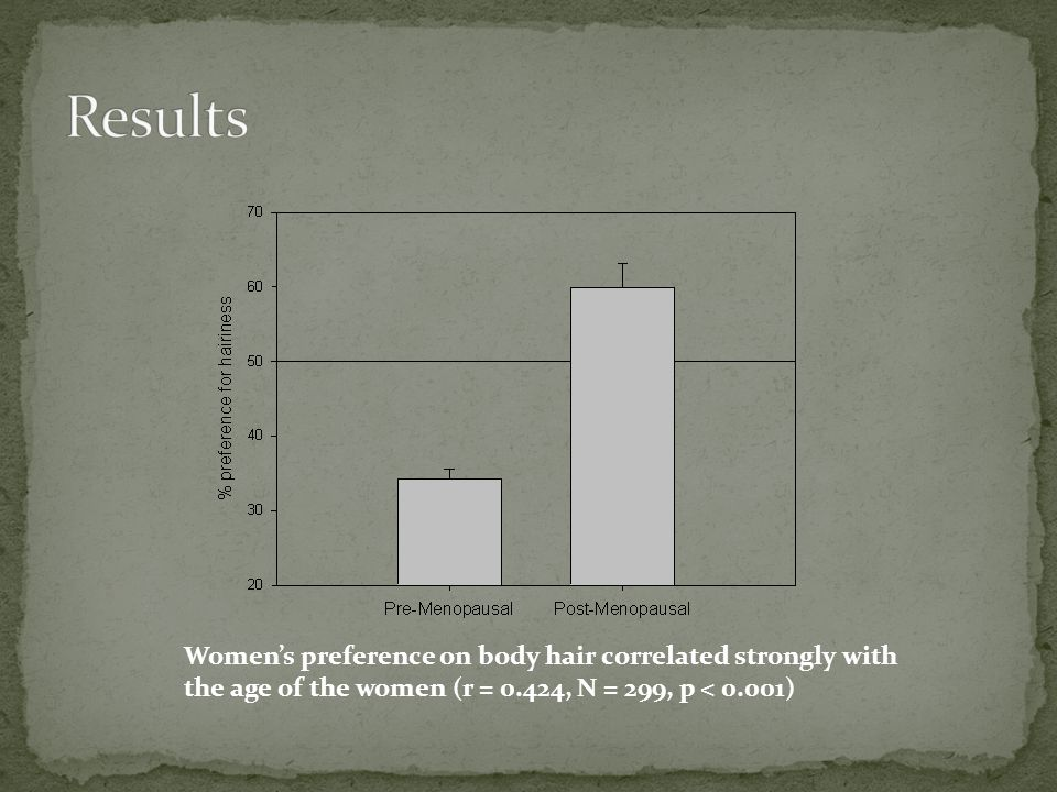 Womens preference on body hair correlated strongly with the age of the women (r = 0.424, N = 299, p < 0.001)