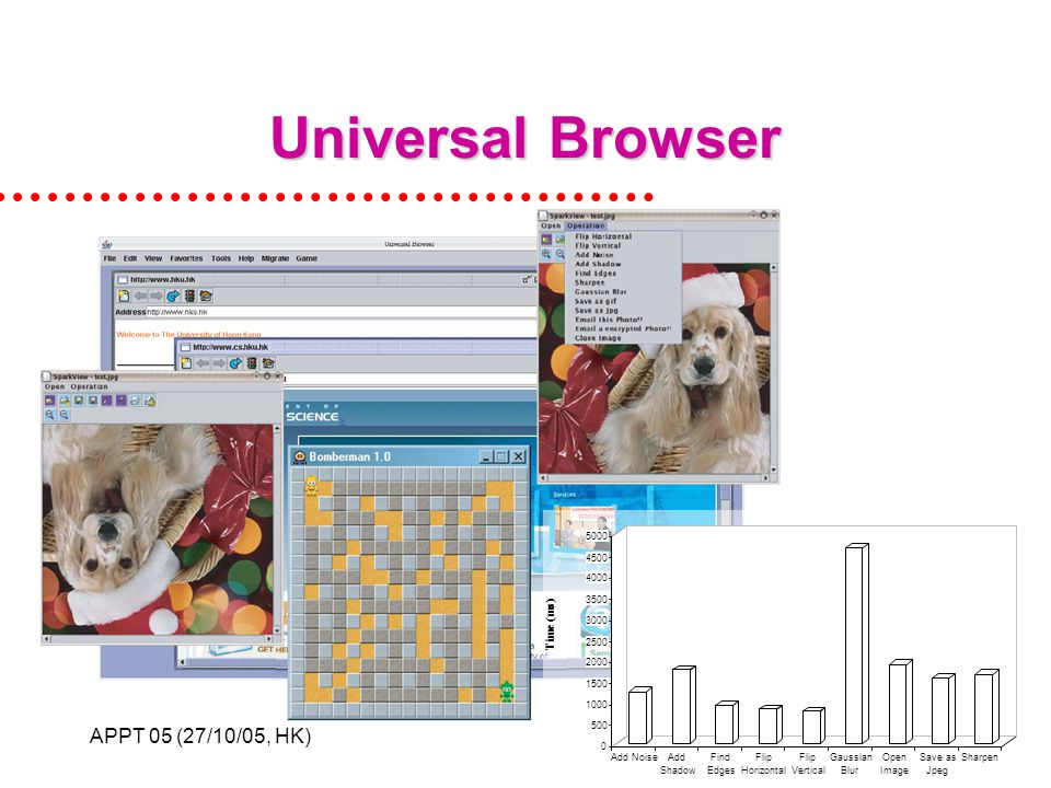 APPT 05 (27/10/05, HK)27 Universal Browser 0 500 1000 1500 2000 2500 3000 3500 4000 4500 5000 Time (ms) Add NoiseAdd Shadow Find Edges Flip Horizontal Flip Vertical Gaussian Blur Open Image Save as Jpeg Sharpen