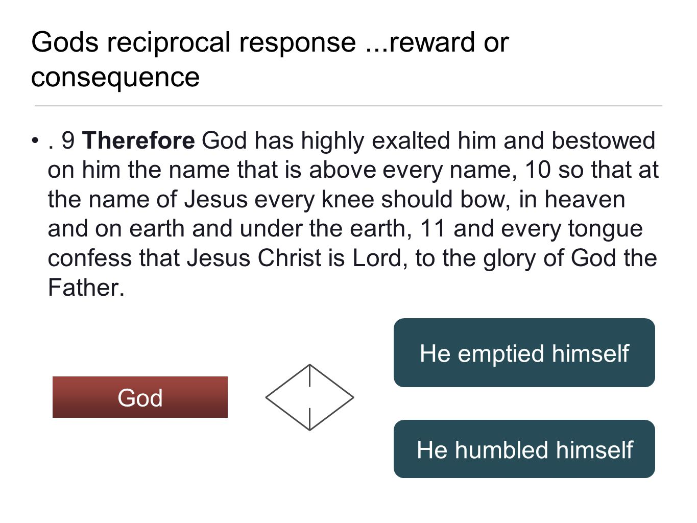 Gods reciprocal response...reward or consequence. 9 Therefore God has highly exalted him and bestowed on him the name that is above every name, 10 so