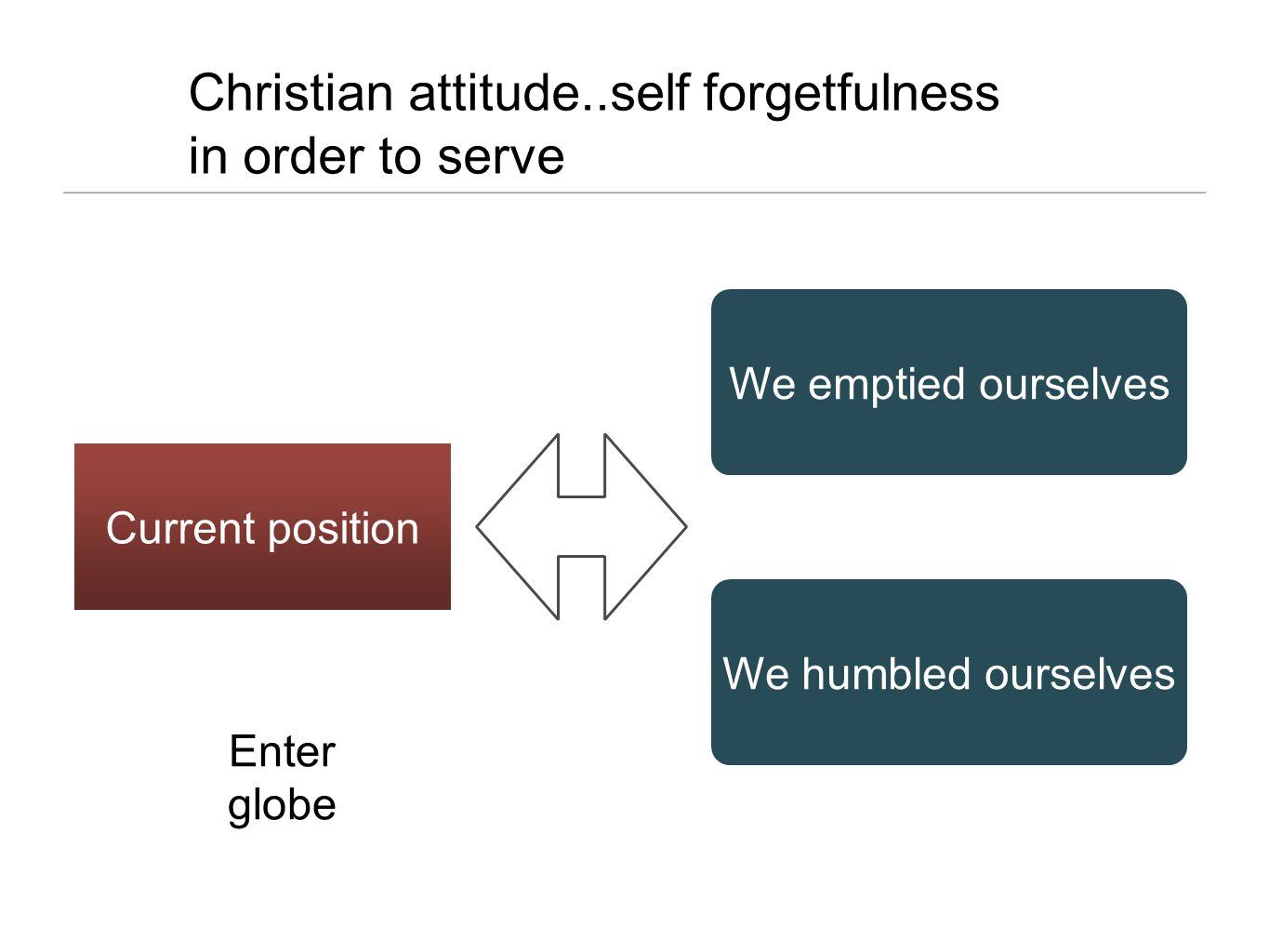 Christian attitude..self forgetfulness in order to serve We emptied ourselves We humbled ourselves Current position Enter globe