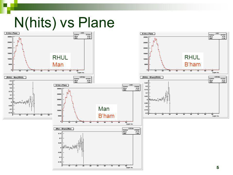 5 N(hits) vs Plane RHUL Man RHUL Bham Man Bham