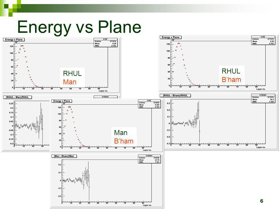 6 Energy vs Plane RHUL Man RHUL Bham Man Bham