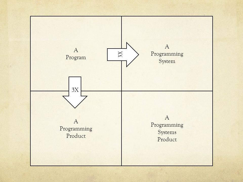 Problem: How do we maintain conceptual integrity of a project.