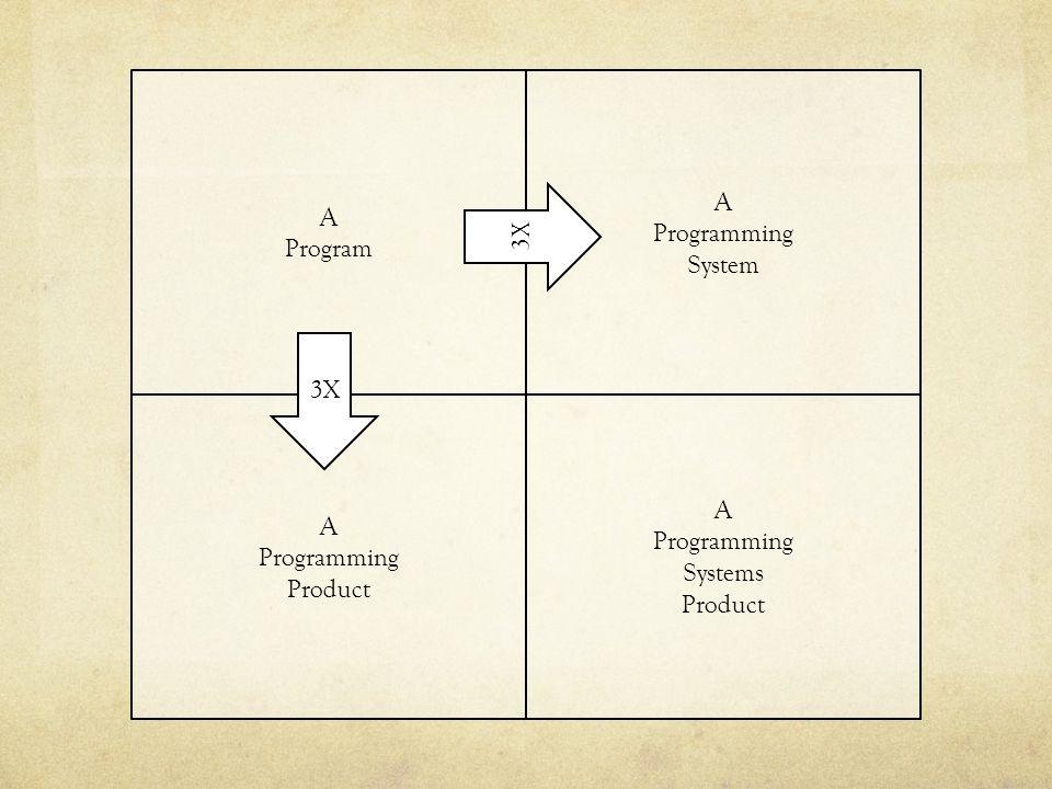 A Program A Programming System A Programming Product A Programming Systems Product 3X