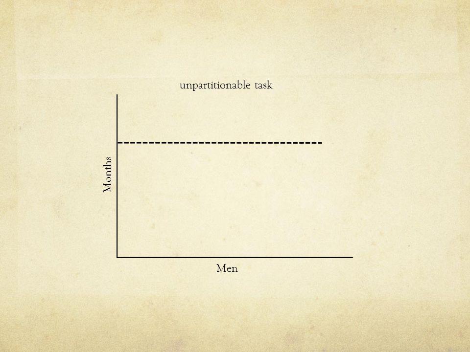 Months Men unpartitionable task