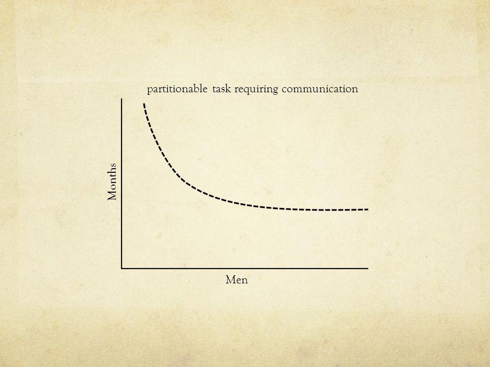 Months Men partitionable task requiring communication