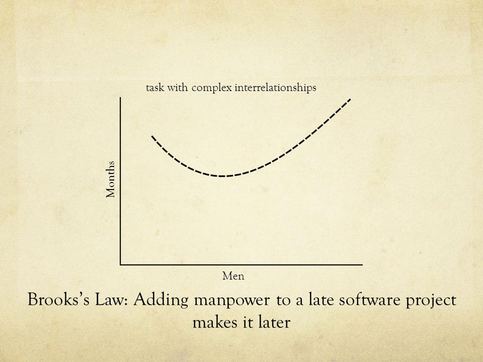 Months Men task with complex interrelationships Brookss Law: Adding manpower to a late software project makes it later