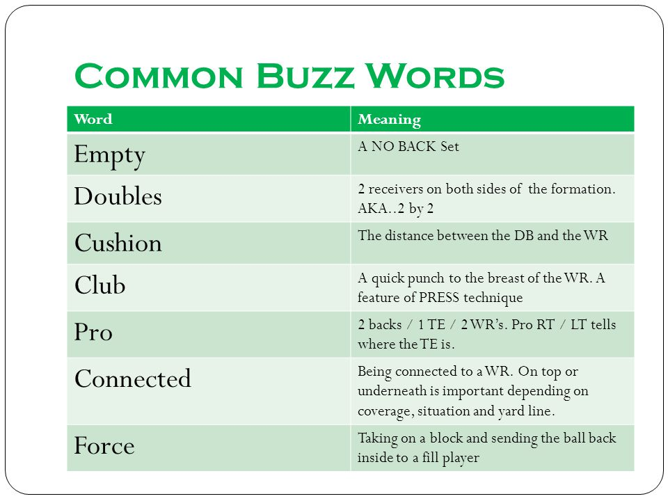 Common Buzz Words WordMeaning Empty A NO BACK Set Doubles 2 receivers on both sides of the formation.