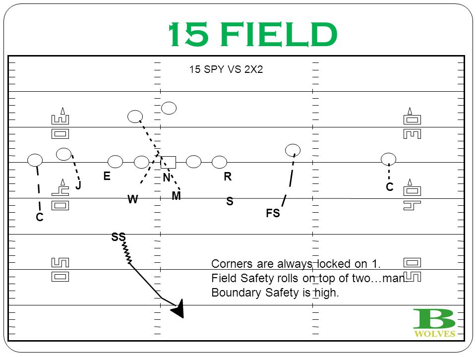 15 FIELD J N R S M W E C C FS SS 15 SPY VS 2X2 Corners are always locked on 1. Field Safety rolls on top of two…man. Boundary Safety is high.